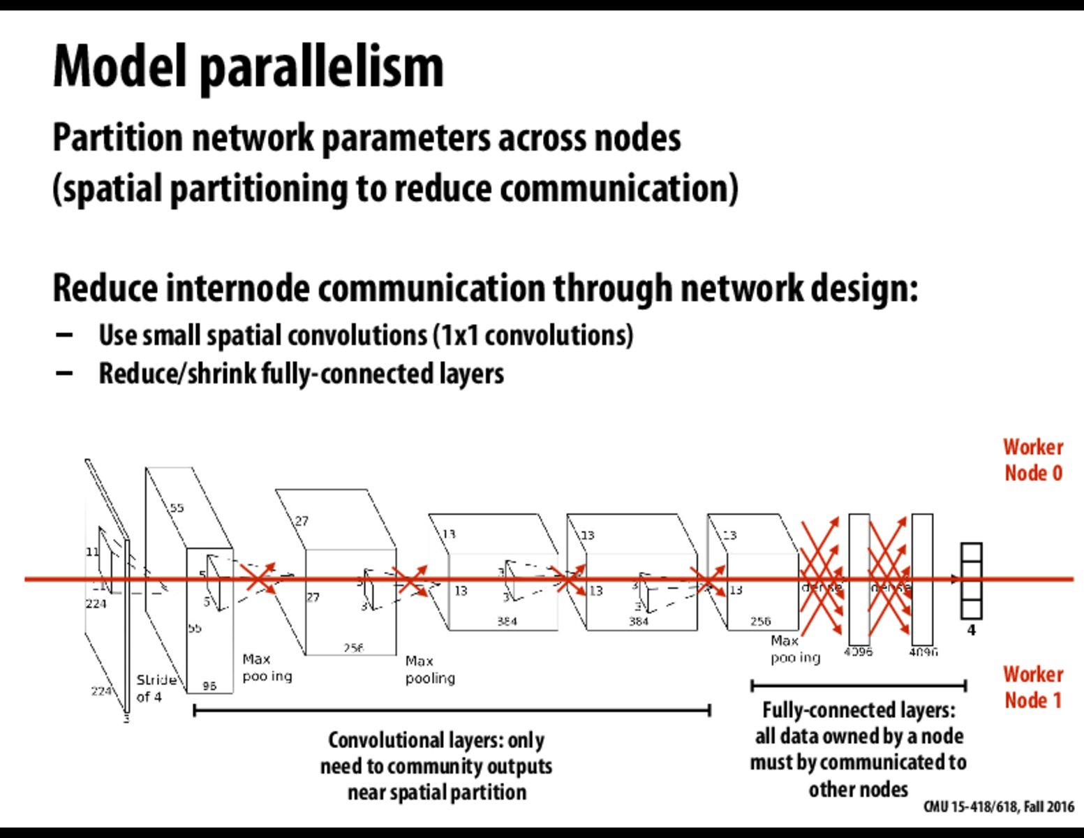Slide View : Parallel Computer Architecture and Programming