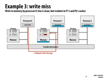 Lecture Summary : Parallel Computer Architecture and