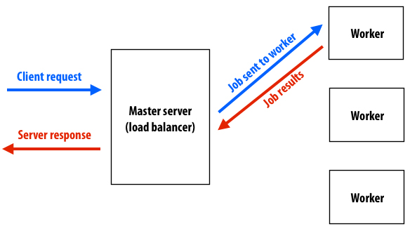 A basic master + worker pool web server Architecture
